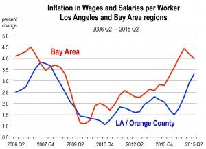 Employment Cost Index.xlsx