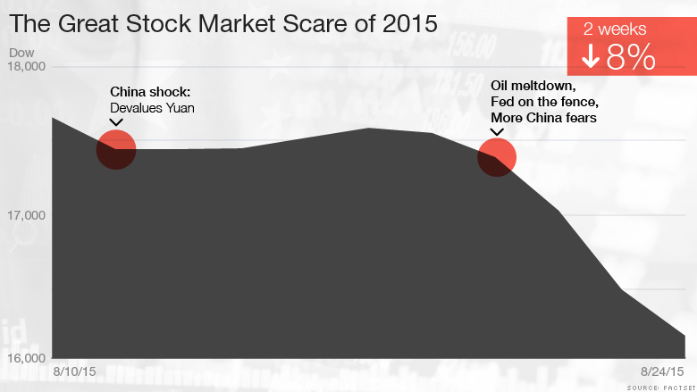 10-2015 Great Stock Market Scare