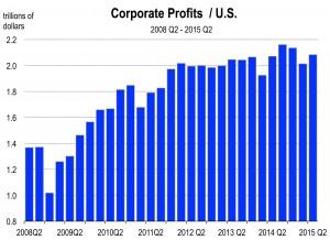 US Quarterly Indicators