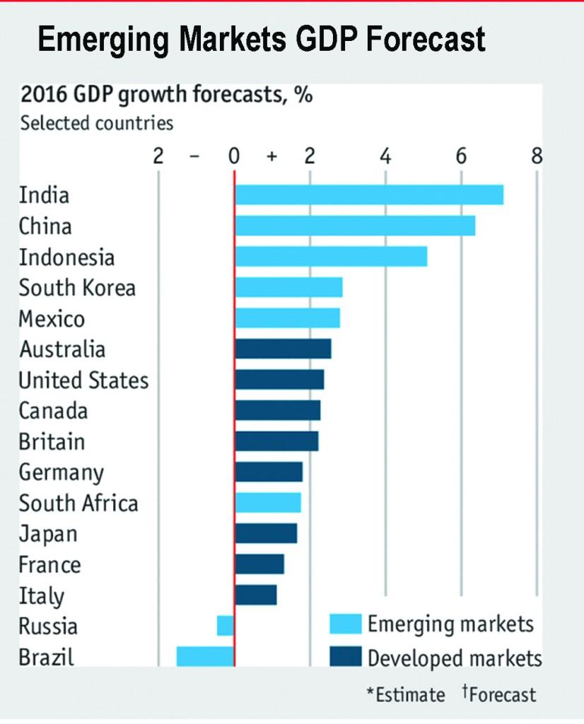Emerging GDP forecast