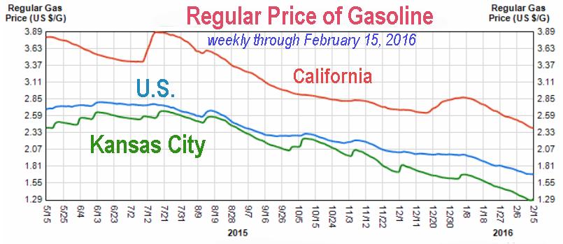 02-2016 Gasoline price