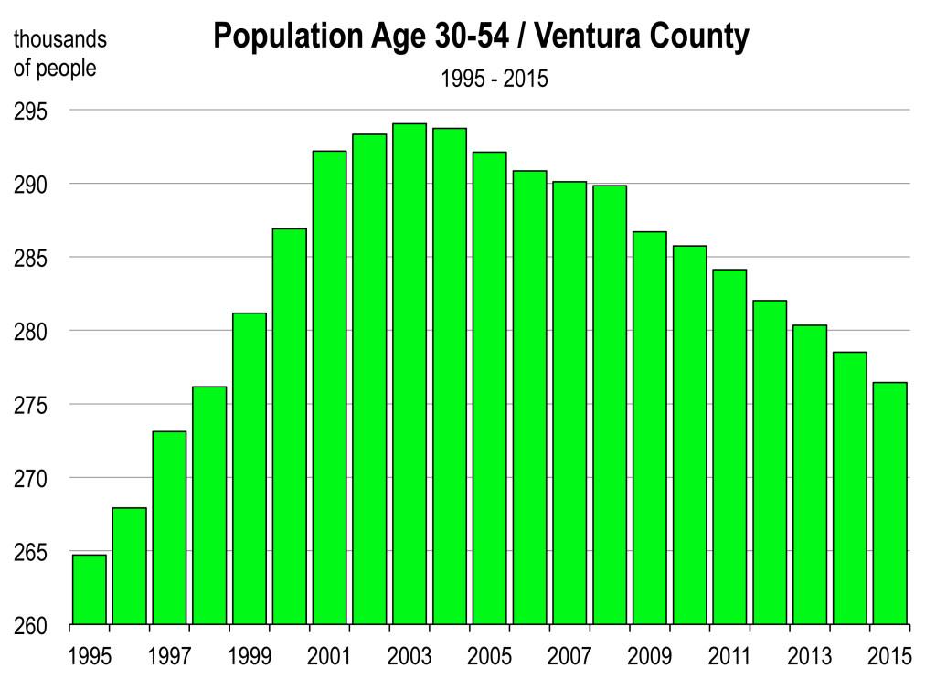 Ventura Age 2014.xls