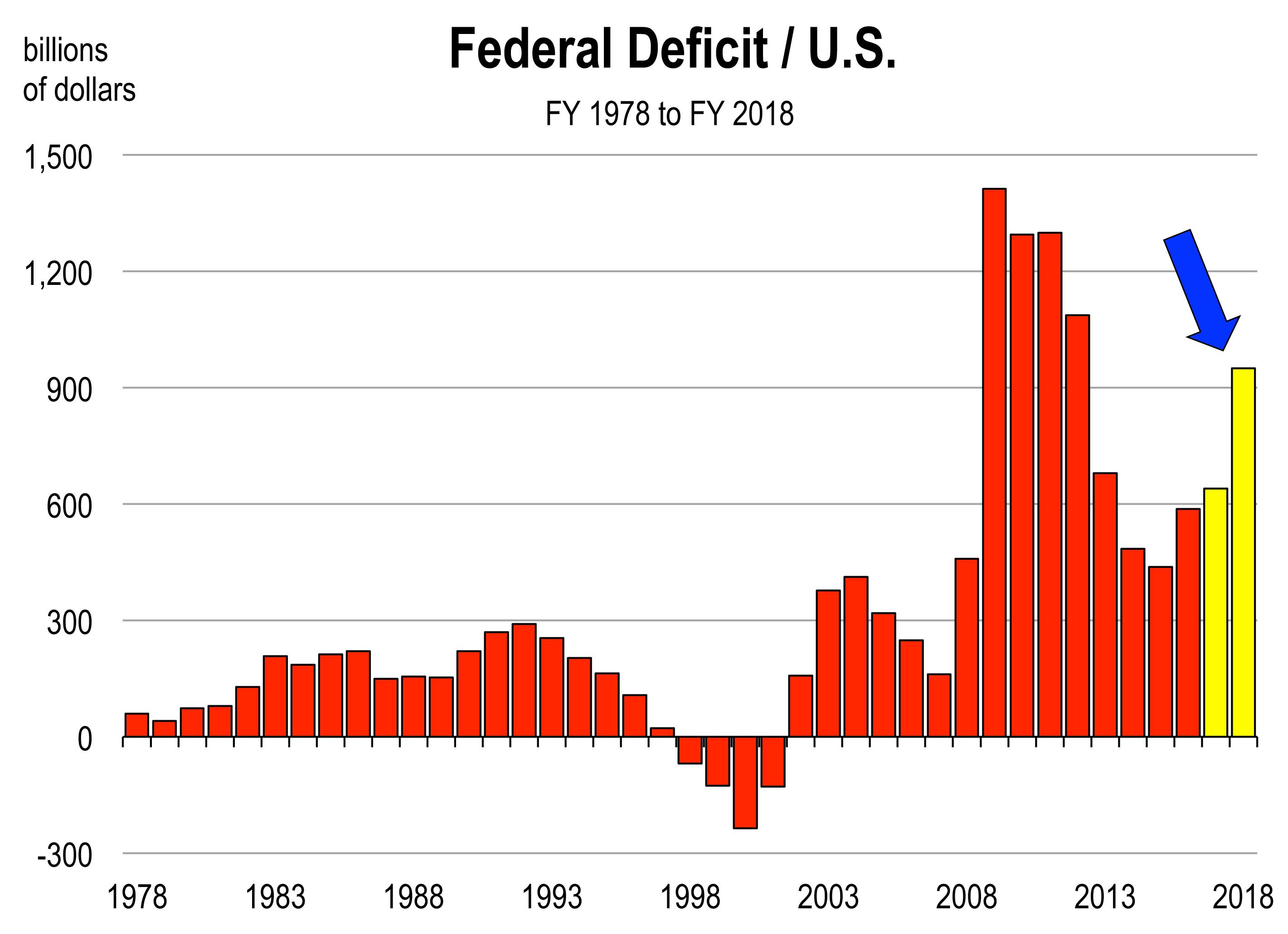 Federal Deficit.xlsx