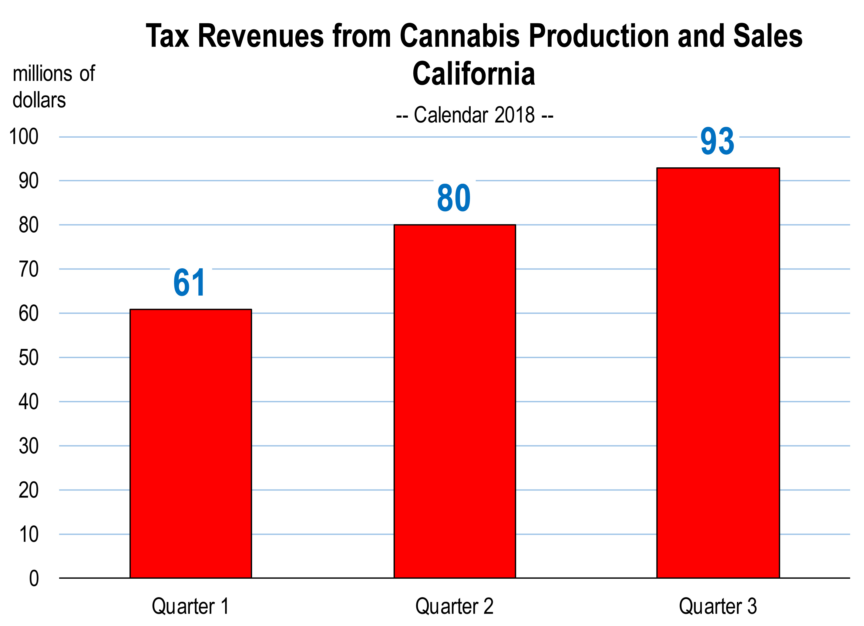 Though Now Legal, Cannabis Sales (and Taxes) are Not Yet